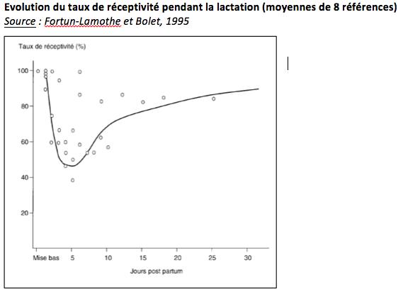 Evolution du taux de réceptivité pendant la lactation