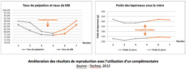 Amélioration des résultats de reproduction avec l'utilisation d'un complémentaire