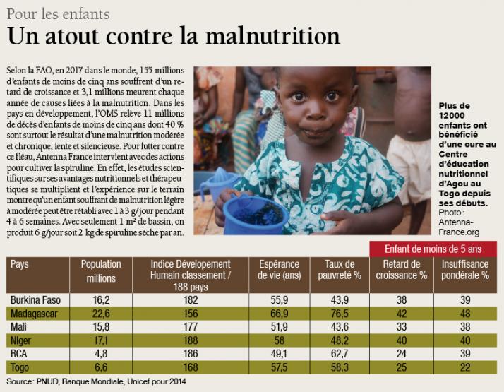La spiruline, un atout contre la malnutrition des enfants